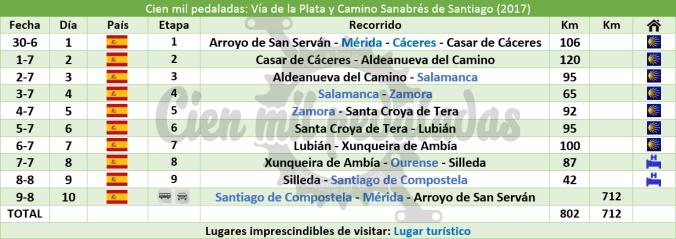 cienmilpedaladas_tabla_santiago